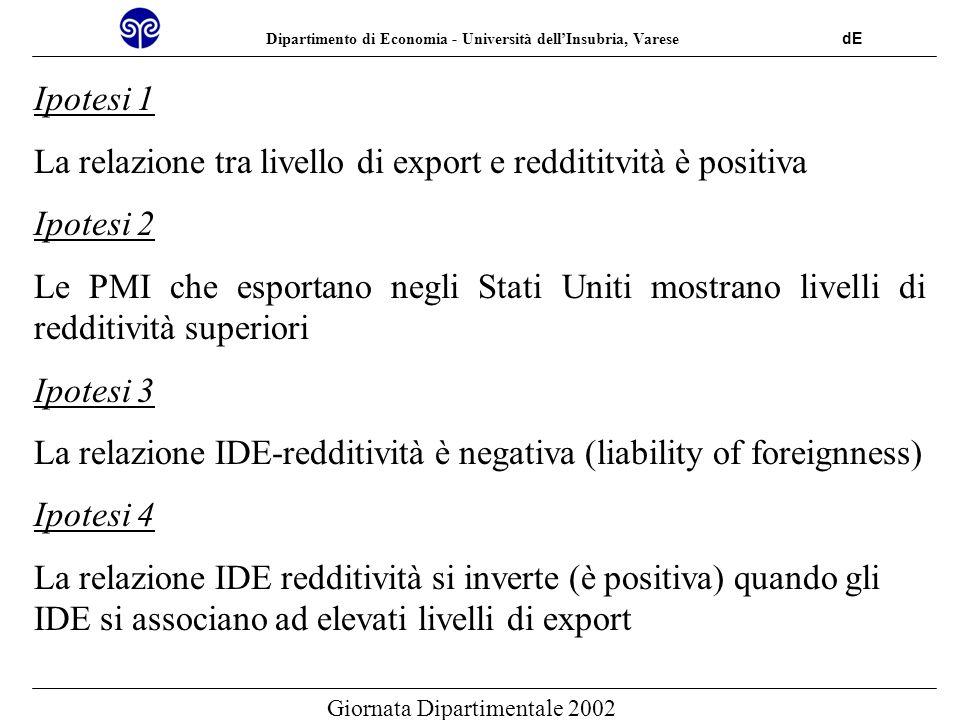 Dipartimento di Economia - Università dellInsubria, Varese dE Giornata Dipartimentale 2002 Redditività IDE Presenza sul mercato USA Livello di export IDE Livello di export Non significativa Positiva Negativa