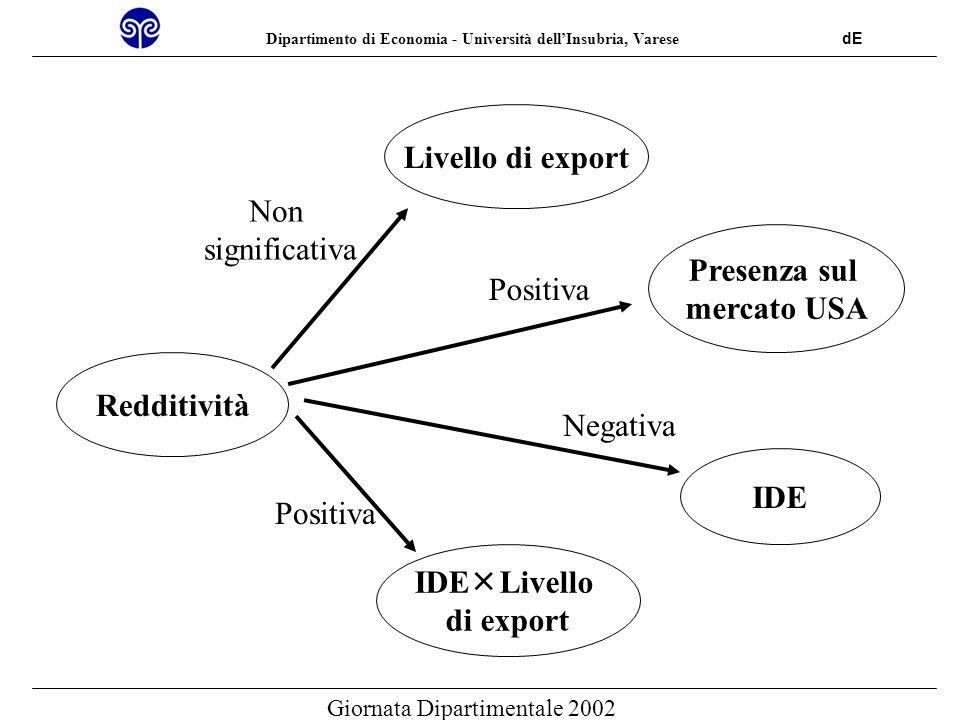 Dipartimento di Economia - Università dellInsubria, Varese dE Giornata Dipartimentale 2002 PRINCIPALI CONCLUSIONI Lipotesi della liability of foreigness sembra confermata.