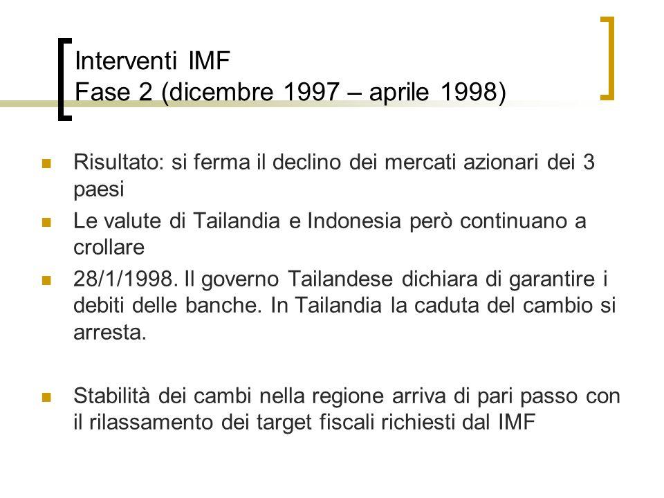 Interventi IMF Fase 2 (dicembre 1997 – aprile 1998) Risultato: si ferma il declino dei mercati azionari dei 3 paesi Le valute di Tailandia e Indonesia