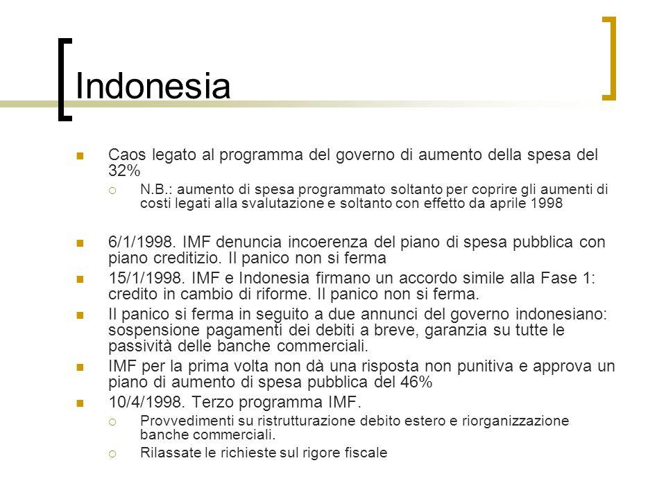 Indonesia Caos legato al programma del governo di aumento della spesa del 32% N.B.: aumento di spesa programmato soltanto per coprire gli aumenti di c