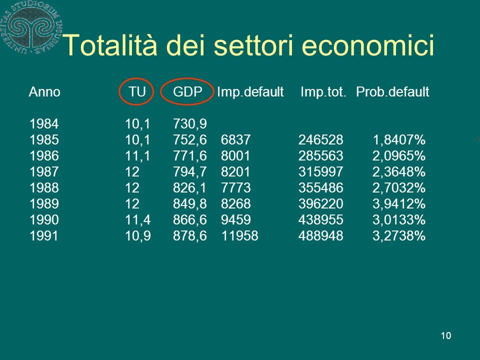 10 Totalità dei settori economici Anno TUGDP Imp.default Imp.tot.