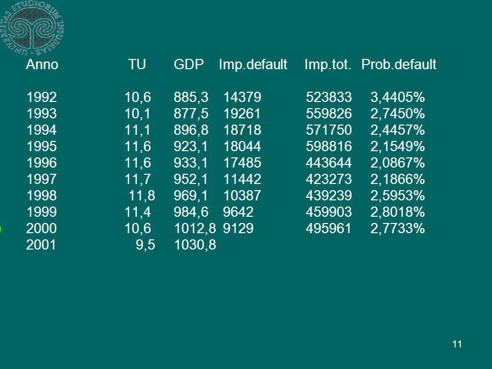 11 Anno TUGDP Imp.default Imp.tot.