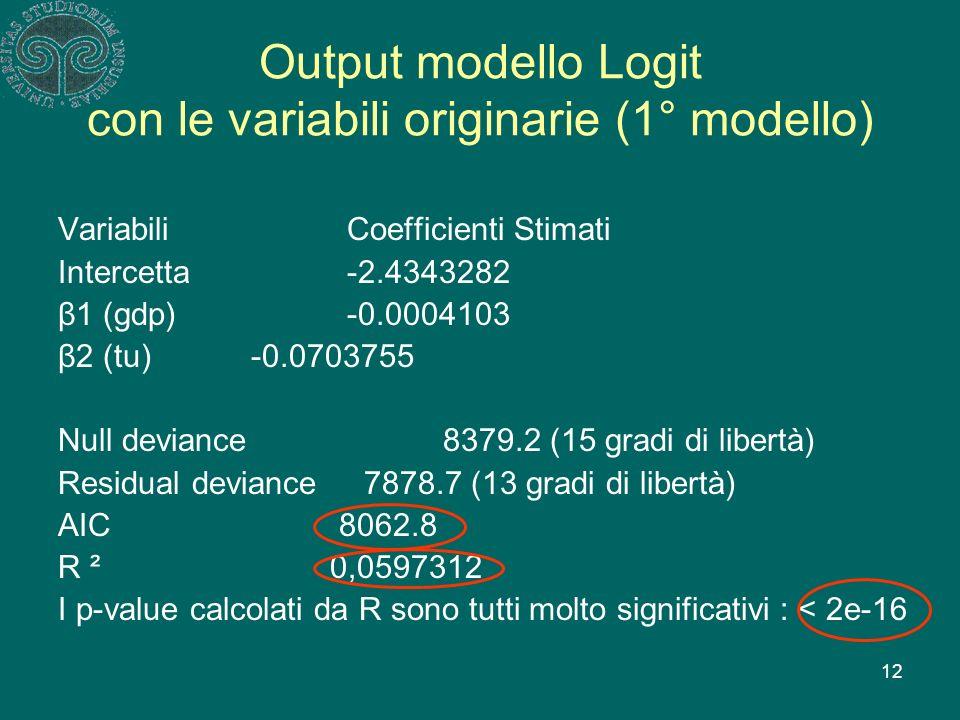 12 Output modello Logit con le variabili originarie (1° modello) Variabili Coefficienti Stimati Intercetta -2.4343282 β1 (gdp) -0.0004103 β2 (tu) -0.0703755 Null deviance 8379.2 (15 gradi di libertà) Residual deviance 7878.7 (13 gradi di libertà) AIC 8062.8 R ² 0,0597312 I p-value calcolati da R sono tutti molto significativi : < 2e-16