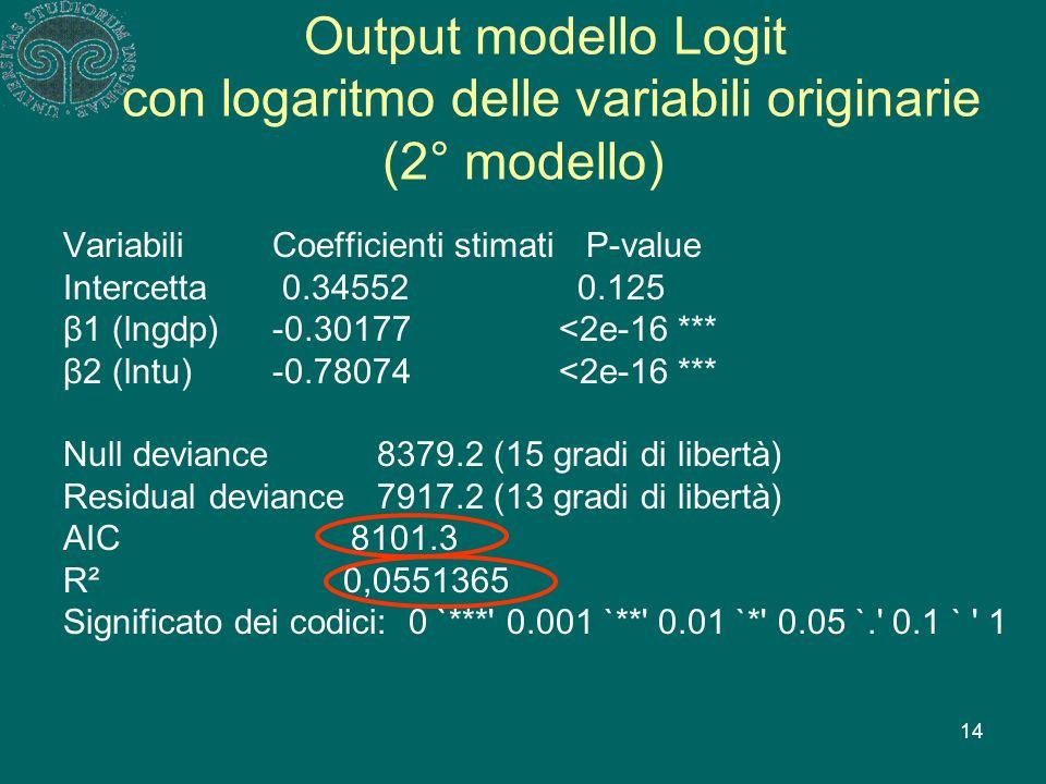 14 Output modello Logit con logaritmo delle variabili originarie (2° modello) VariabiliCoefficienti stimatiP-value Intercetta 0.34552 0.125 β1 (lngdp)-0.30177 <2e-16 *** β2 (lntu)-0.78074 <2e-16 *** Null deviance 8379.2 (15 gradi di libertà) Residual deviance7917.2 (13 gradi di libertà) AIC 8101.3 R² 0,0551365 Significato dei codici: 0 `*** 0.001 `** 0.01 `* 0.05 `. 0.1 ` 1