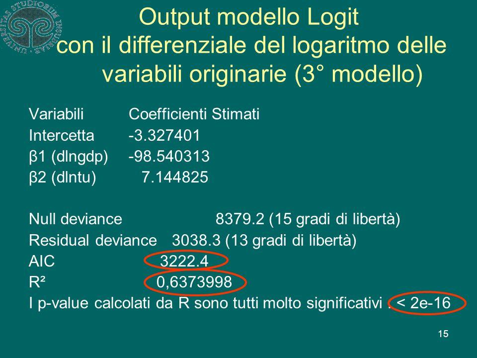 15 Output modello Logit con il differenziale del logaritmo delle variabili originarie (3° modello) Variabili Coefficienti Stimati Intercetta -3.327401 β1 (dlngdp) -98.540313 β2 (dlntu) 7.144825 Null deviance 8379.2 (15 gradi di libertà) Residual deviance3038.3 (13 gradi di libertà) AIC 3222.4 R² 0,6373998 I p-value calcolati da R sono tutti molto significativi : < 2e-16