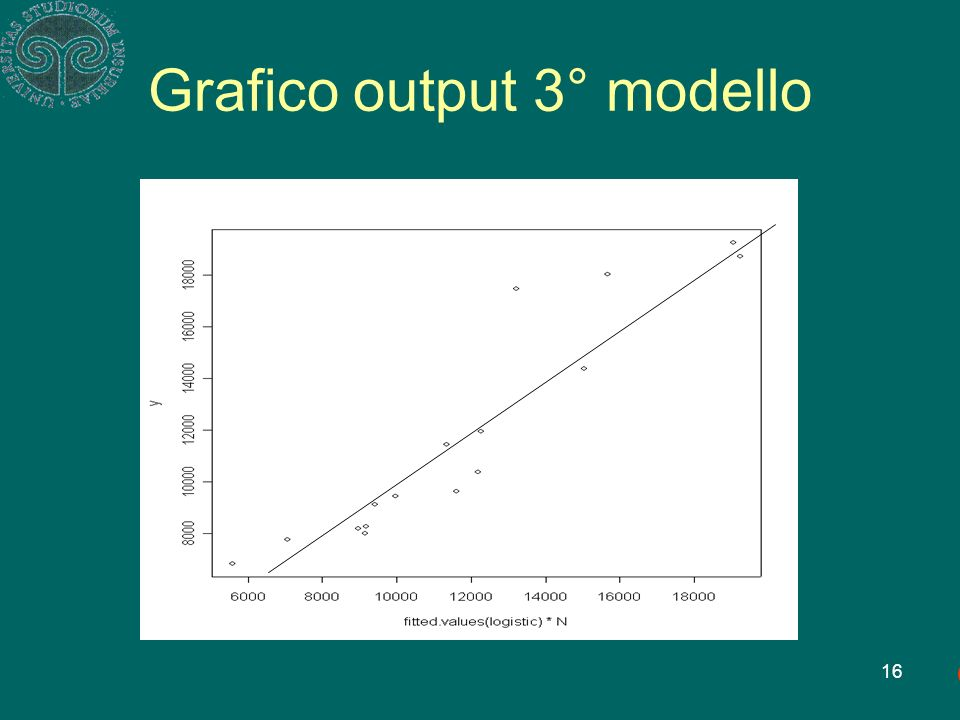16 Grafico output 3° modello