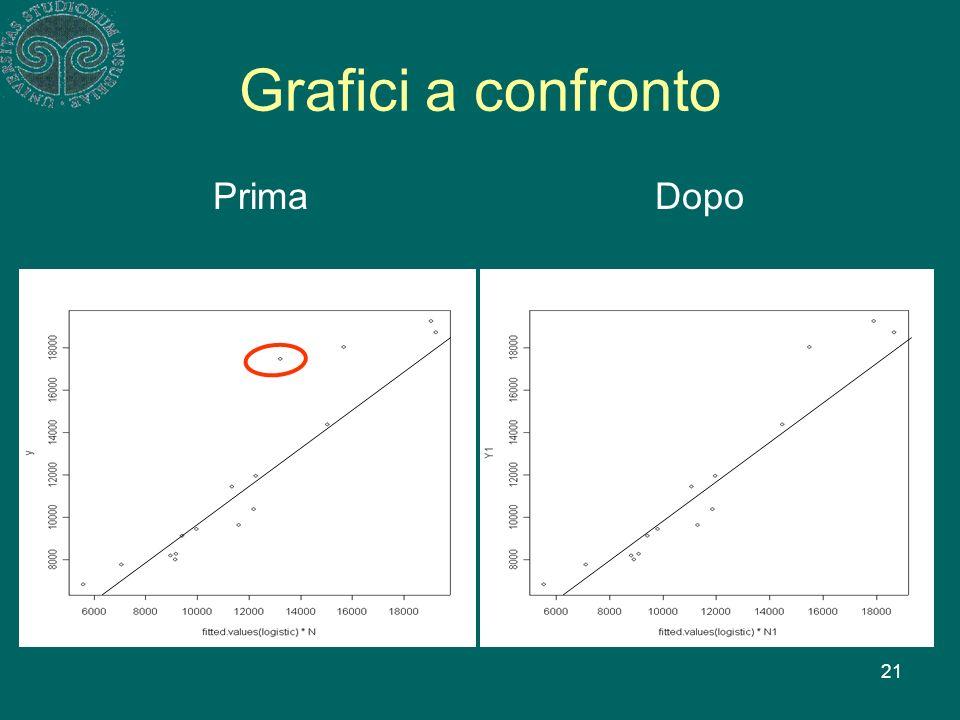 21 Grafici a confronto PrimaDopo