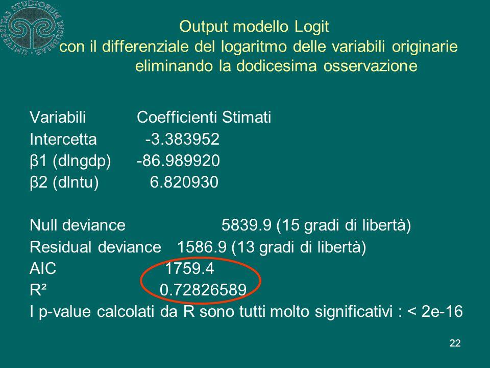 22 Output modello Logit con il differenziale del logaritmo delle variabili originarie eliminando la dodicesima osservazione Variabili Coefficienti Stimati Intercetta -3.383952 β1 (dlngdp) -86.989920 β2 (dlntu) 6.820930 Null deviance 5839.9 (15 gradi di libertà) Residual deviance1586.9 (13 gradi di libertà) AIC 1759.4 R² 0.72826589 I p-value calcolati da R sono tutti molto significativi : < 2e-16