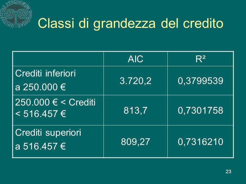 23 Classi di grandezza del credito AICR²R² Crediti inferiori a 250.000 3.720,20,3799539 250.000 < Crediti < 516.457 813,70,7301758 Crediti superiori a 516.457 809,270,7316210