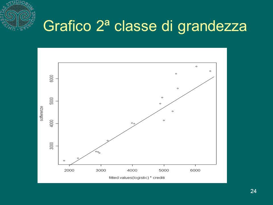 24 Grafico 2ª classe di grandezza
