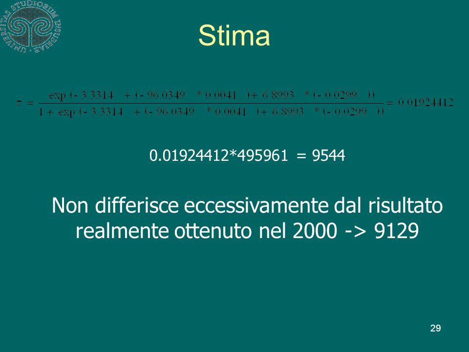 29 0.01924412*495961 = 9544 Non differisce eccessivamente dal risultato realmente ottenuto nel 2000 -> 9129 Stima