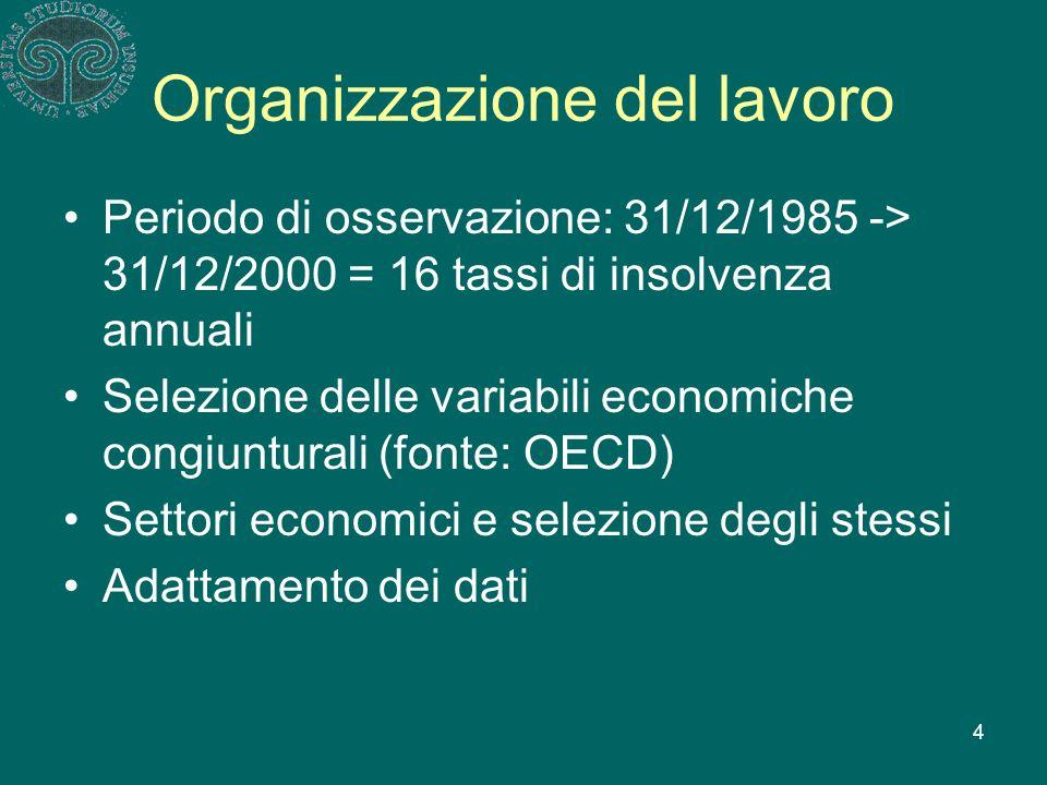 4 Organizzazione del lavoro Periodo di osservazione: 31/12/1985 -> 31/12/2000 = 16 tassi di insolvenza annuali Selezione delle variabili economiche congiunturali (fonte: OECD) Settori economici e selezione degli stessi Adattamento dei dati