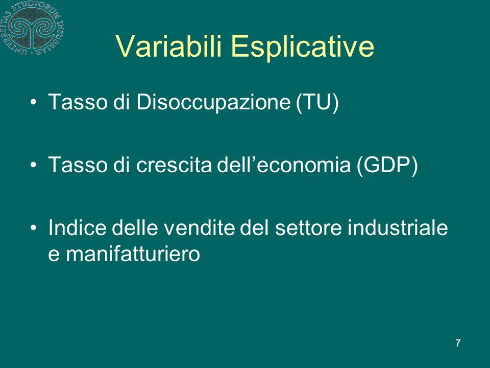 7 Variabili Esplicative Tasso di Disoccupazione (TU) Tasso di crescita delleconomia (GDP) Indice delle vendite del settore industriale e manifatturiero
