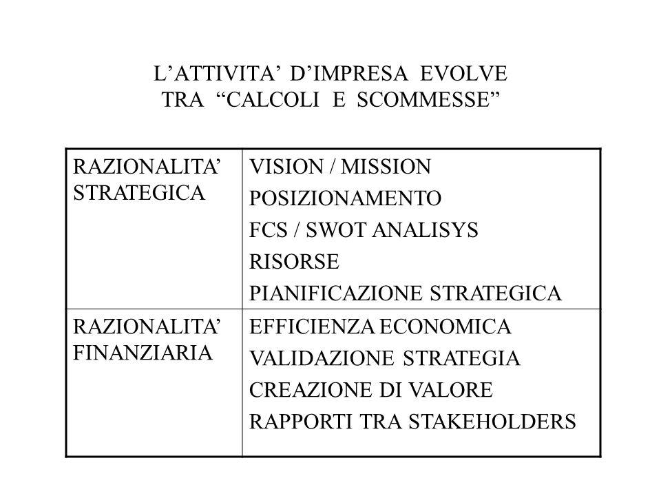 LATTIVITA DIMPRESA EVOLVE TRA CALCOLI E SCOMMESSE RAZIONALITA STRATEGICA VISION / MISSION POSIZIONAMENTO FCS / SWOT ANALISYS RISORSE PIANIFICAZIONE STRATEGICA RAZIONALITA FINANZIARIA EFFICIENZA ECONOMICA VALIDAZIONE STRATEGIA CREAZIONE DI VALORE RAPPORTI TRA STAKEHOLDERS
