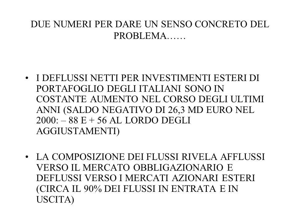 DUE NUMERI PER DARE UN SENSO CONCRETO DEL PROBLEMA…… I DEFLUSSI NETTI PER INVESTIMENTI ESTERI DI PORTAFOGLIO DEGLI ITALIANI SONO IN COSTANTE AUMENTO NEL CORSO DEGLI ULTIMI ANNI (SALDO NEGATIVO DI 26,3 MD EURO NEL 2000: – 88 E + 56 AL LORDO DEGLI AGGIUSTAMENTI) LA COMPOSIZIONE DEI FLUSSI RIVELA AFFLUSSI VERSO IL MERCATO OBBLIGAZIONARIO E DEFLUSSI VERSO I MERCATI AZIONARI ESTERI (CIRCA IL 90% DEI FLUSSI IN ENTRATA E IN USCITA)