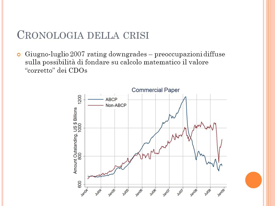 C RONOLOGIA DELLA CRISI Giugno-luglio 2007 rating downgrades – preoccupazioni diffuse sulla possibilità di fondare su calcolo matematico il valore cor