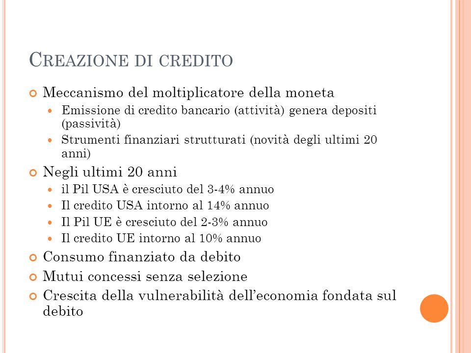C REAZIONE DI CREDITO Meccanismo del moltiplicatore della moneta Emissione di credito bancario (attività) genera depositi (passività) Strumenti finanz