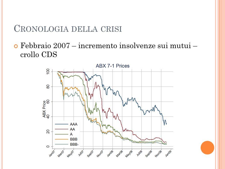 C RONOLOGIA DELLA CRISI Febbraio 2007 – incremento insolvenze sui mutui – crollo CDS