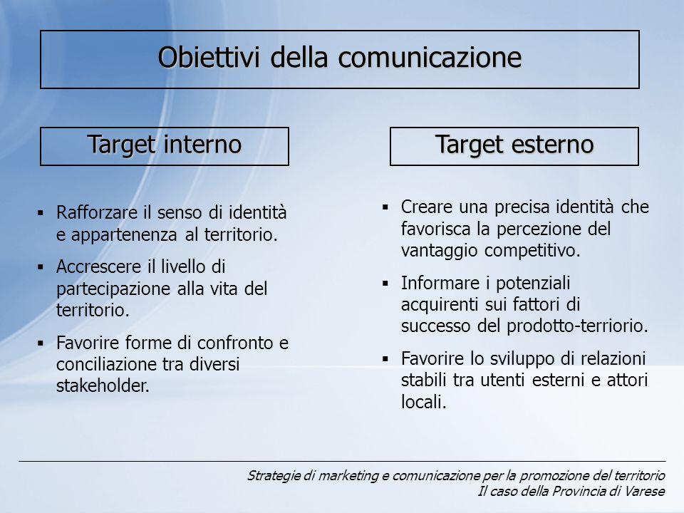Strategie di marketing e comunicazione per la promozione del territorio Il caso della Provincia di Varese Obiettivi della comunicazione Target interno