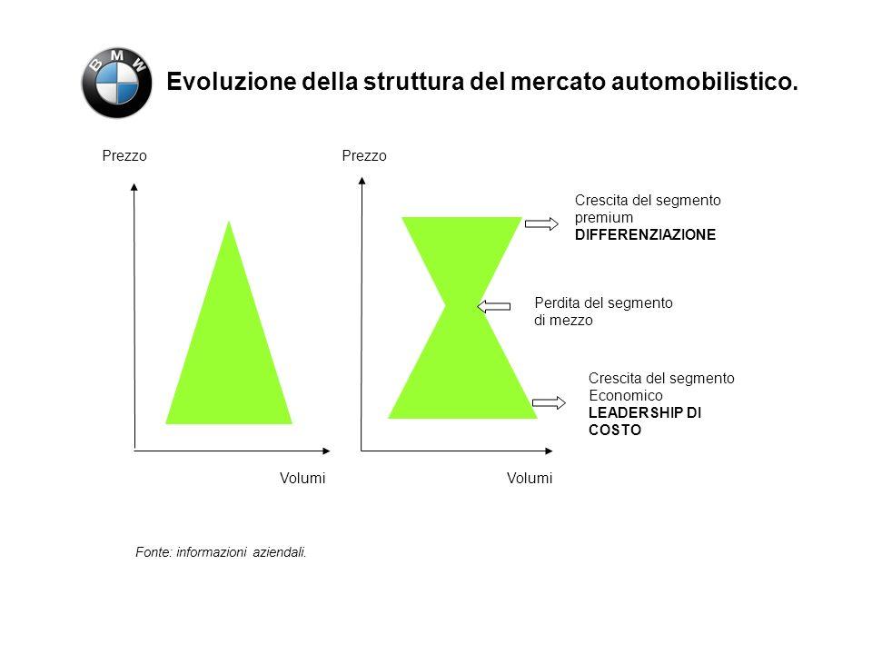 La strategia BMW 1.Valore principale della marca diffuso sullintera gamma; 2.Distintività di carattere dei modelli; 3.Priorità del design; 4.Innovazione; 5.Personalizzazione; 6.Target portatore di valore; 7.Chiara gerarchia dei prodotti; 8.Continuo obiettivo di leadership; 9.Premium di prezzo.