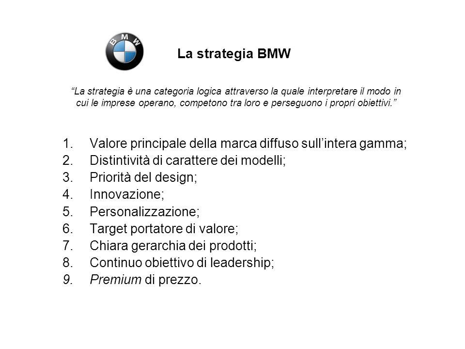 GRADO DI SODDISFAZIONE DEL CLIENTE Grado di soddisfazione %Serie 3 CoupéCLK LINEA 50%46% PRESTAZIONI 31%21% COMFORT 19%24% PIACEVOLEZZA DI GUIDA 34%16% SILENZIOSITA 15%9% Confronto BMW e Mercedes: la customer satisfaction.