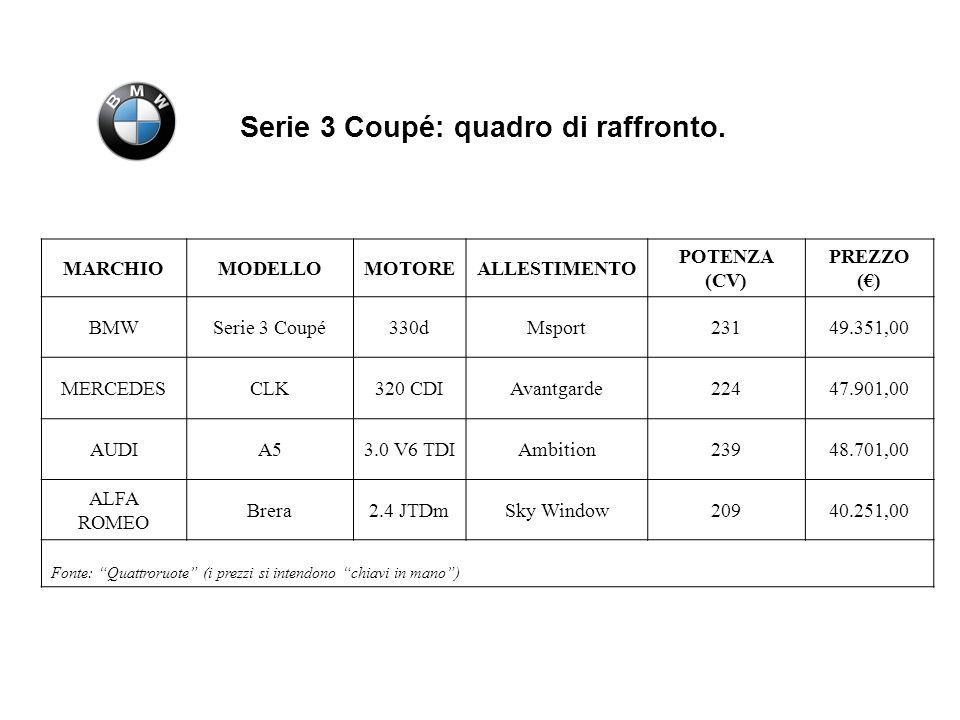 Posizionamento Serie 3 Coupé rispetto alla concorrenza.