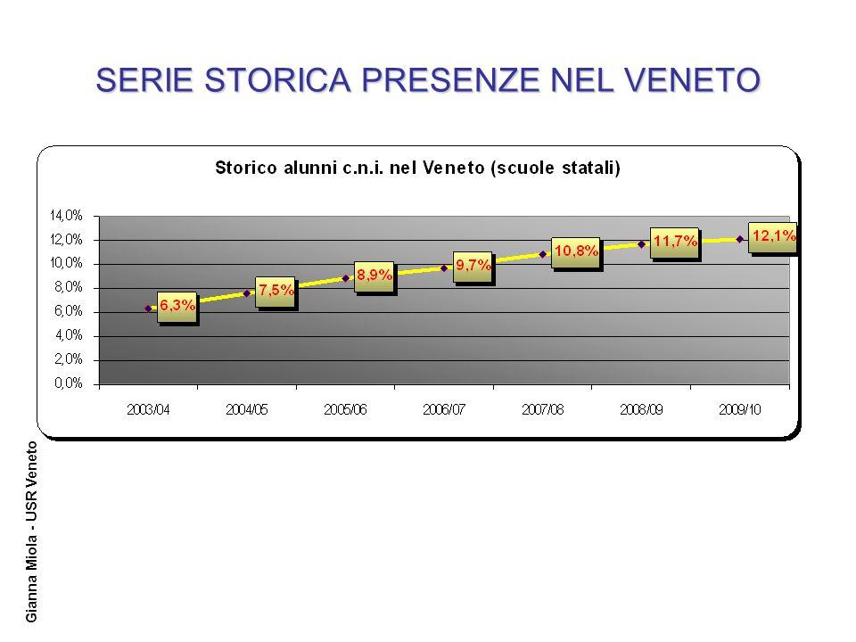 Gianna Miola - USR Veneto SERIE STORICA PRESENZE NEL VENETO