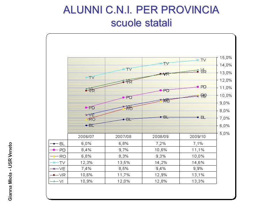 Gianna Miola - USR Veneto ALUNNI C.N.I. PER PROVINCIA scuole statali