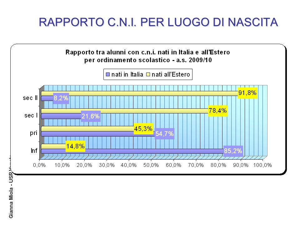 Gianna Miola - USR Veneto RAPPORTO C.N.I. PER LUOGO DI NASCITA