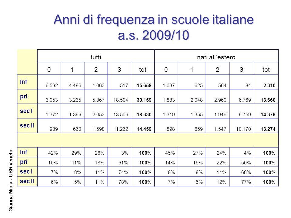 Gianna Miola - USR Veneto Anni di frequenza in scuole italiane a.s.