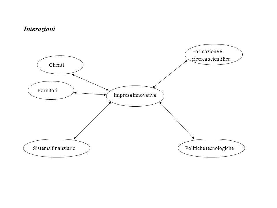 Interazioni Impresa innovativa Clienti Fornitori Sistema finanziario Formazione e ricerca scientifica Politiche tecnologiche