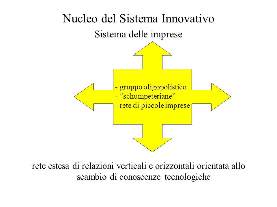 Nucleo del Sistema Innovativo Sistema delle imprese rete estesa di relazioni verticali e orizzontali orientata allo scambio di conoscenze tecnologiche - gruppo oligopolistico - schumpeteriane - rete di piccole imprese