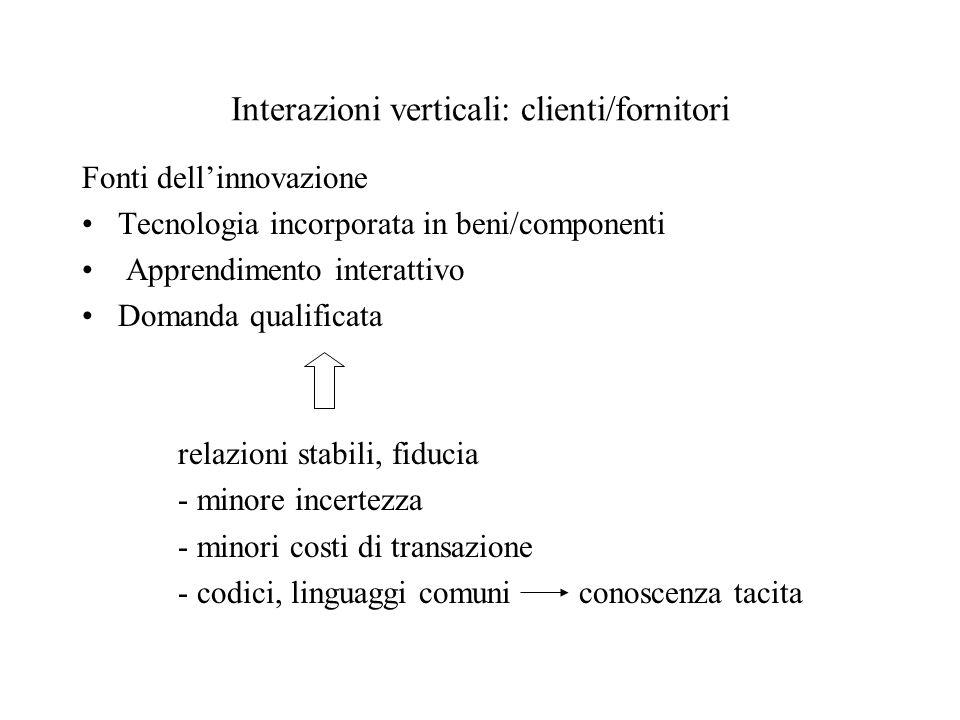 Interazioni verticali: clienti/fornitori Fonti dellinnovazione Tecnologia incorporata in beni/componenti Apprendimento interattivo Domanda qualificata relazioni stabili, fiducia - minore incertezza - minori costi di transazione - codici, linguaggi comuni conoscenza tacita