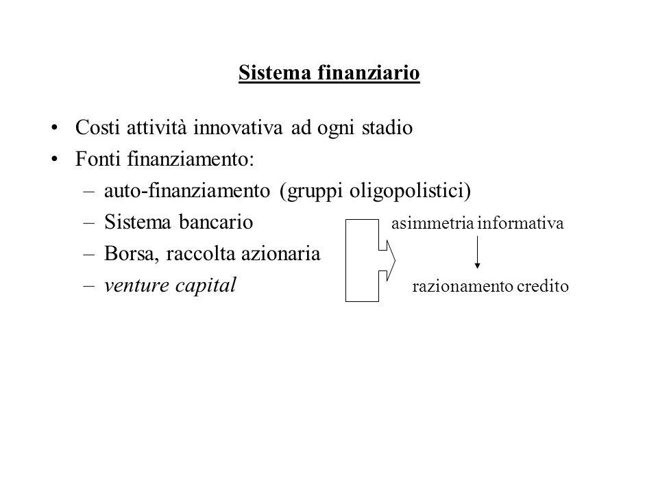 Sistema finanziario Costi attività innovativa ad ogni stadio Fonti finanziamento: –auto-finanziamento (gruppi oligopolistici) –Sistema bancario asimmetria informativa –Borsa, raccolta azionaria –venture capital razionamento credito