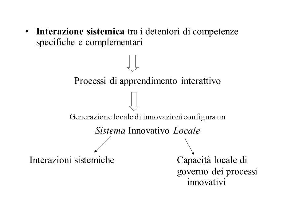 Interazione sistemica tra i detentori di competenze specifiche e complementari Processi di apprendimento interattivo Generazione locale di innovazioni configura un Sistema Innovativo Locale Interazioni sistemiche Capacità locale di governo dei processi innovativi
