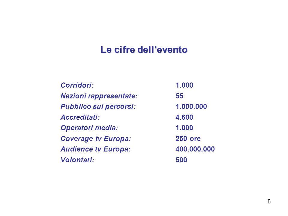 5 Le cifre dell evento Corridori:1.000 Nazioni rappresentate:55 Pubblico sui percorsi:1.000.000 Accreditati:4.600 Operatori media:1.000 Coverage tv Europa:250 ore Audience tv Europa:400.000.000 Volontari:500