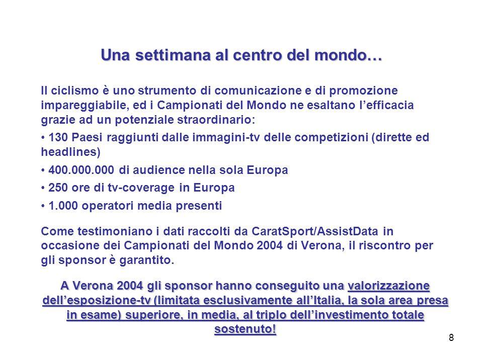 8 Una settimana al centro del mondo… Il ciclismo è uno strumento di comunicazione e di promozione impareggiabile, ed i Campionati del Mondo ne esaltano lefficacia grazie ad un potenziale straordinario: 130 Paesi raggiunti dalle immagini-tv delle competizioni (dirette ed headlines) 400.000.000 di audience nella sola Europa 250 ore di tv-coverage in Europa 1.000 operatori media presenti Come testimoniano i dati raccolti da CaratSport/AssistData in occasione dei Campionati del Mondo 2004 di Verona, il riscontro per gli sponsor è garantito.
