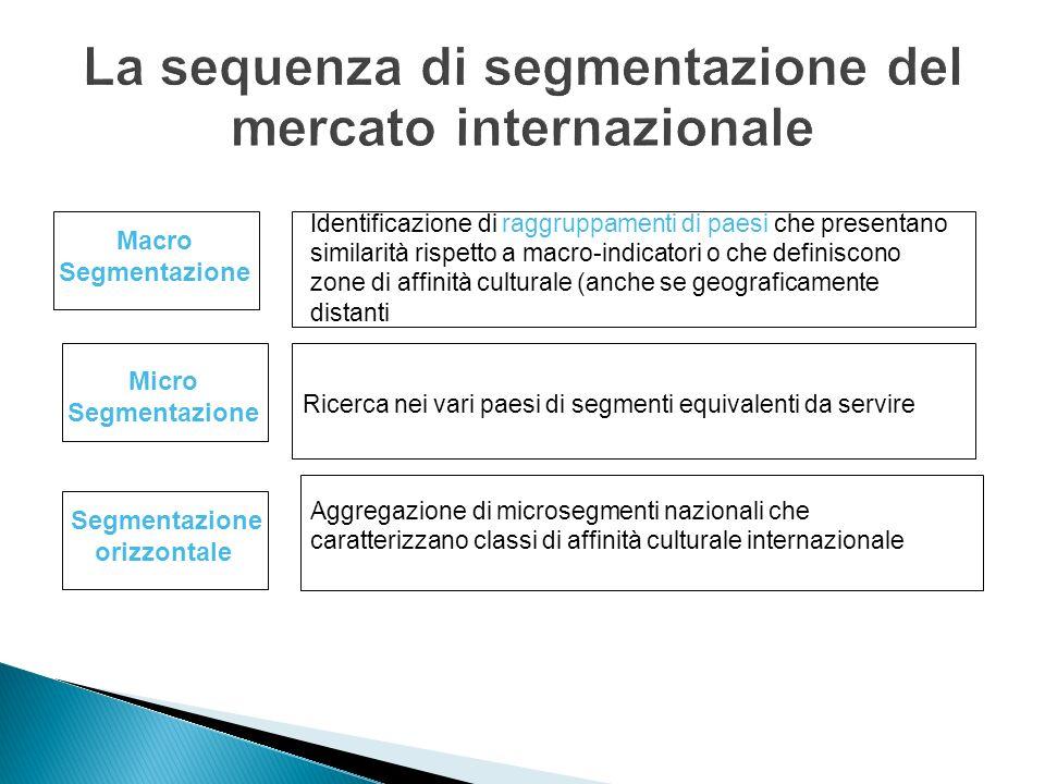 Macro Segmentazione Micro Segmentazione orizzontale Identificazione di raggruppamenti di paesi che presentano similarità rispetto a macro-indicatori o