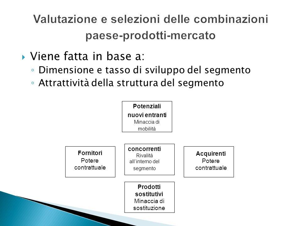 Viene fatta in base a: Dimensione e tasso di sviluppo del segmento Attrattività della struttura del segmento Fornitori Potere contrattuale Potenziali