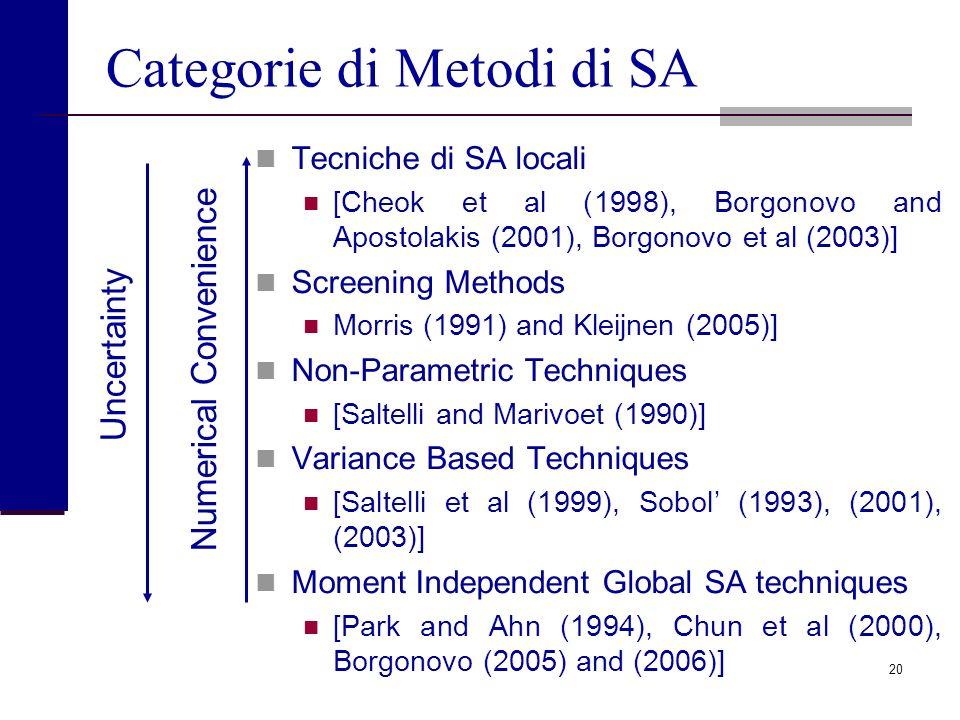 19 Metodi di SA