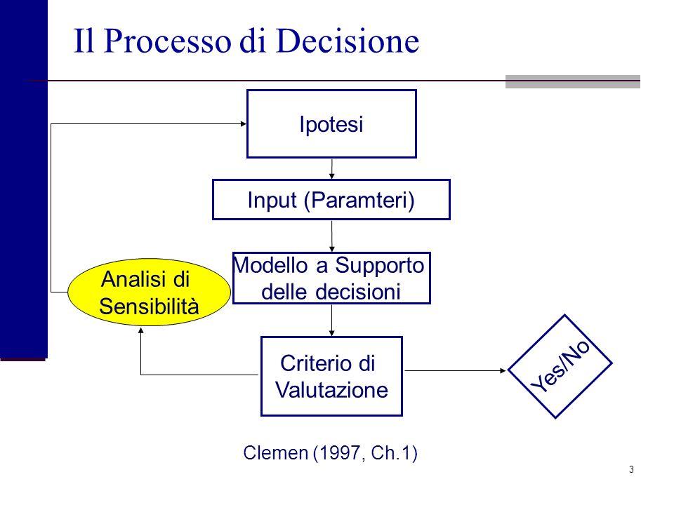 3 Il Processo di Decisione Yes/No Criterio di Valutazione Modello a Supporto delle decisioni Ipotesi Input (Paramteri) Clemen (1997, Ch.1) Analisi di Sensibilità