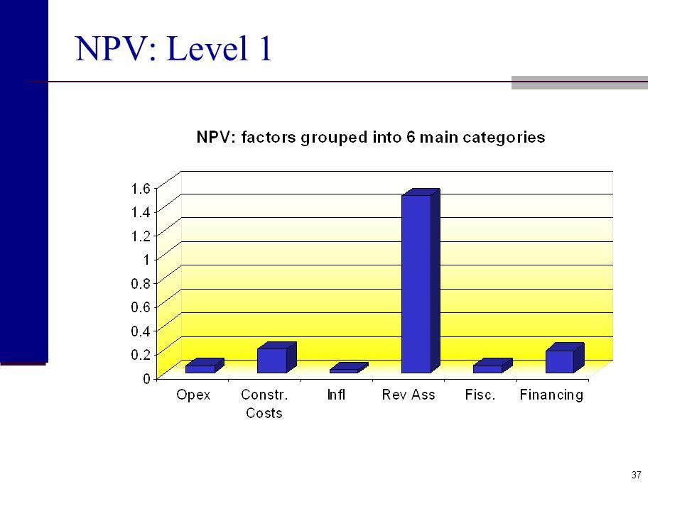 36 Parameter ranking (Level 3)