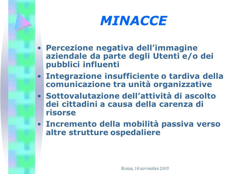 Roma, 16 novembre 2005 OBIETTIVO STRATEGICO DELLORGANIZZAZIONE Miglioramento dellaccoglienza agli Utenti del Policlinico