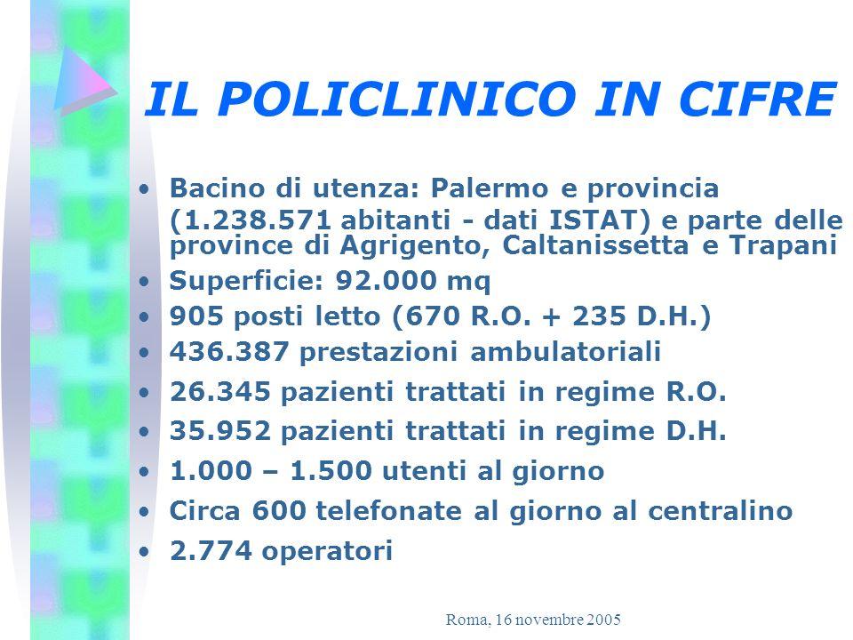 Roma, 16 novembre 2005 IL CONTESTO Il Policlinico P.Giaccone non è dotato di Centro Unico di Prenotazione (CUP) Gli Utenti frequentemente segnalano allU.R.P.