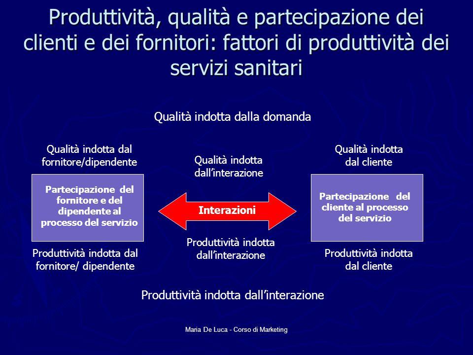 Maria De Luca - Corso di Marketing Produttività, qualità e partecipazione dei clienti e dei fornitori: fattori di produttività dei servizi sanitari Qu
