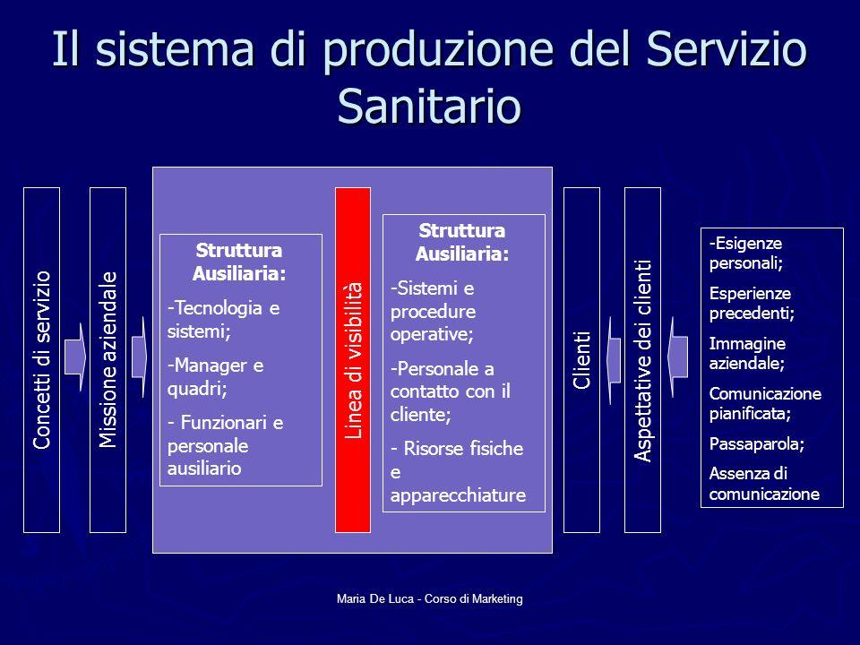 Maria De Luca - Corso di Marketing Il sistema di produzione del Servizio Sanitario Concetti di servizio Missione aziendaleLinea di visibilitàClienti A