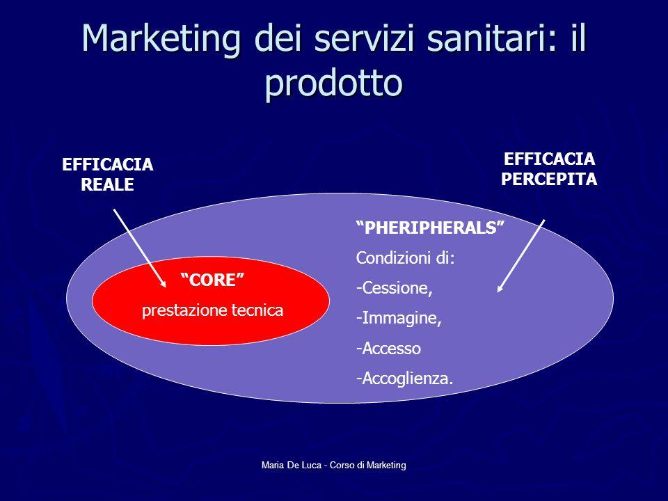 Maria De Luca - Corso di Marketing Marketing dei servizi sanitari: il prodotto CORE prestazione tecnica PHERIPHERALS Condizioni di: -Cessione, -Immagi