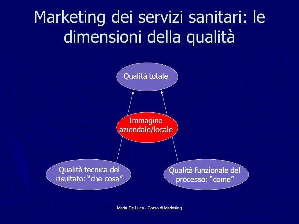 Maria De Luca - Corso di Marketing Marketing dei servizi sanitari: le dimensioni della qualità Qualità totale Immagine aziendale/locale Qualità tecnic