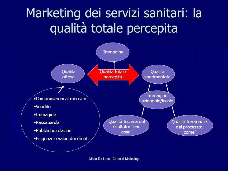 Maria De Luca - Corso di Marketing Marketing dei servizi sanitari: la qualità totale percepita Qualità sperimentata Immagine aziendale/locale Qualità