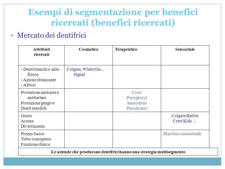 Esempi di segmentazione per benefici ricercati (benefici ricercati) Mercato dei dentifrici Attributi ricercati CosmeticoTerapeuticoSensoriale - Denti